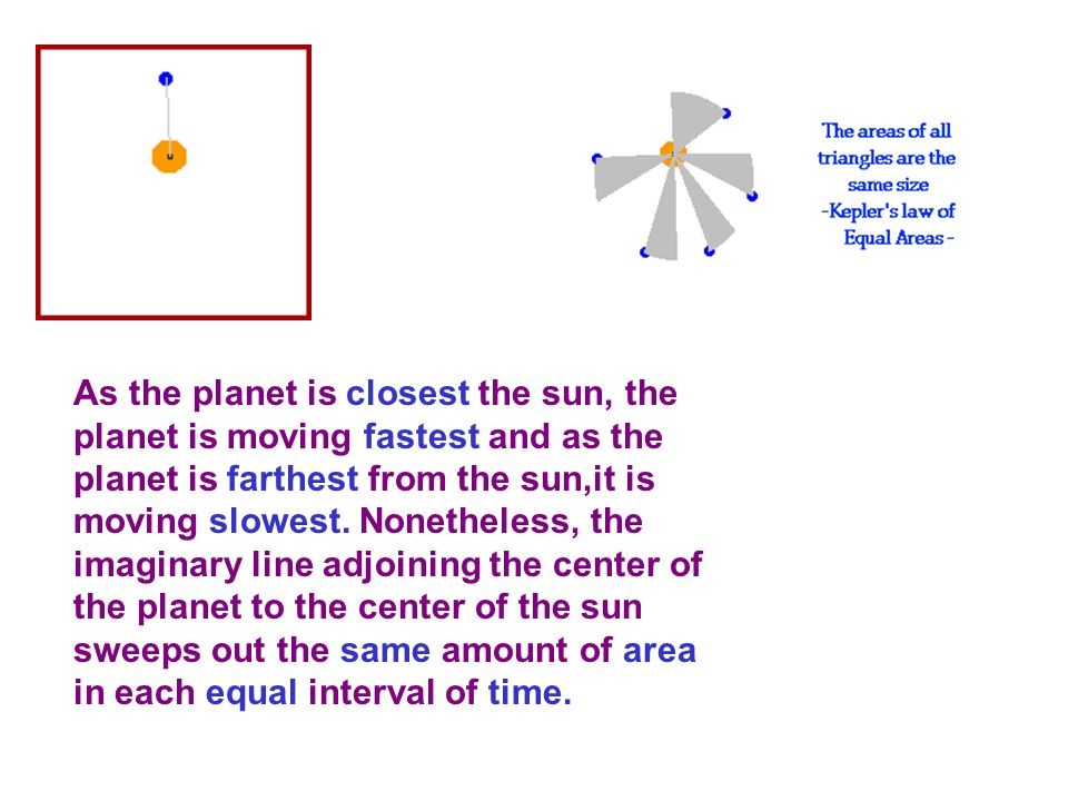 As the planet is closest the sun, the planet is moving fastest and as the planet is farthest from the sun,it is moving slowest.