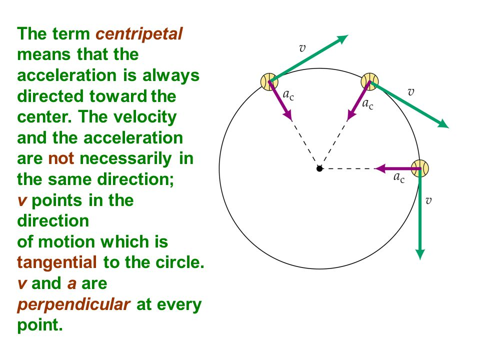 The term centripetal means that the acceleration is always directed toward the center. The velocity