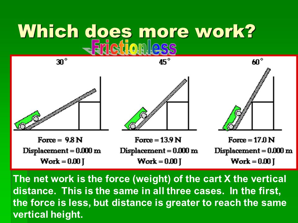 Which does more work Frictionless
