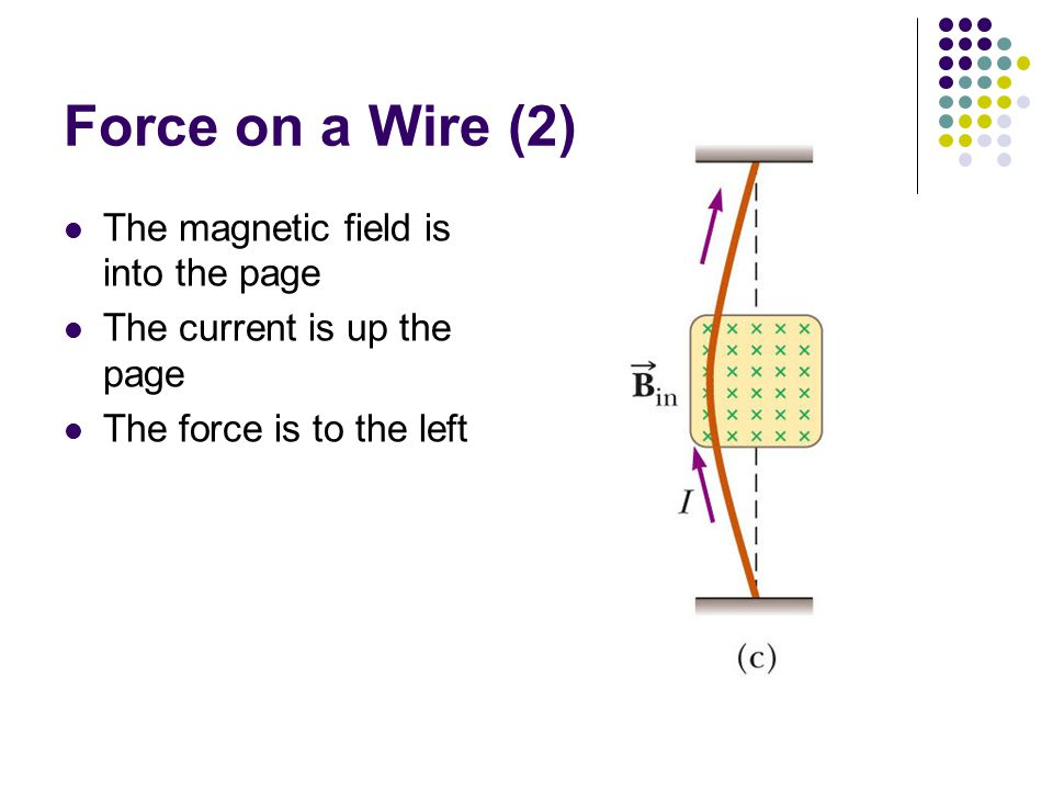 Force on a Wire (2) The magnetic field is into the page