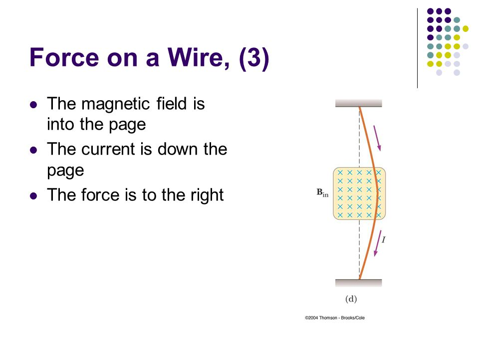 Force on a Wire, (3) The magnetic field is into the page