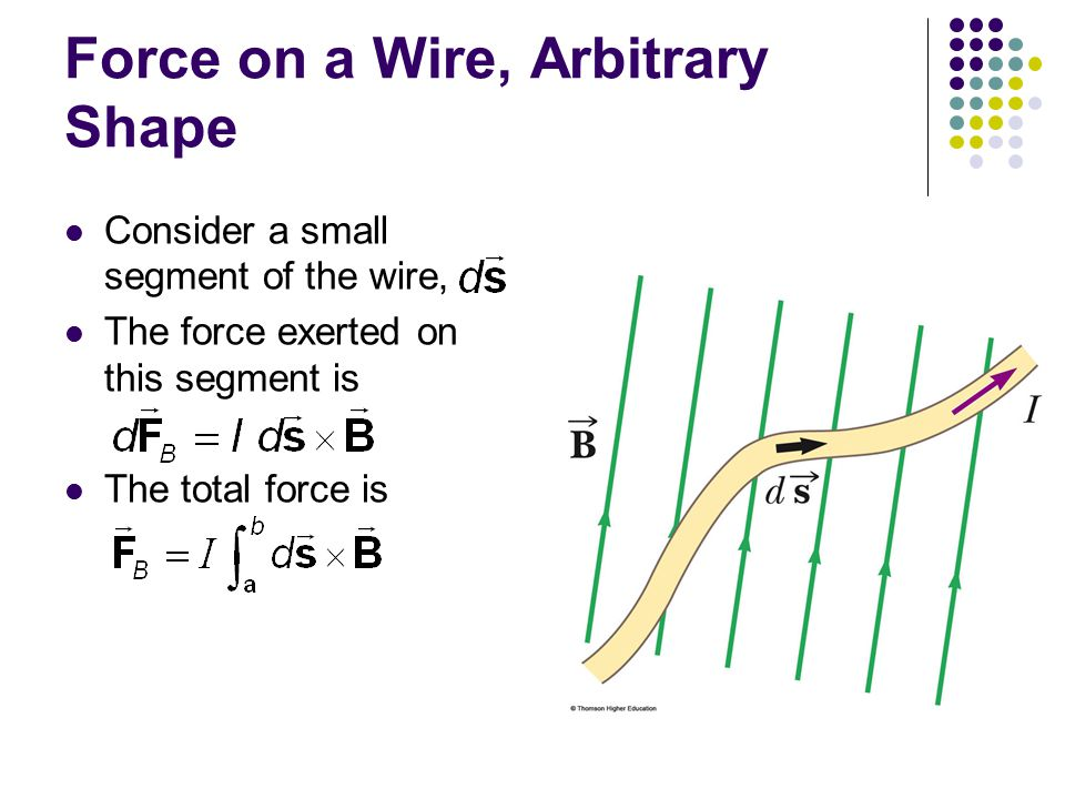 Force on a Wire, Arbitrary Shape