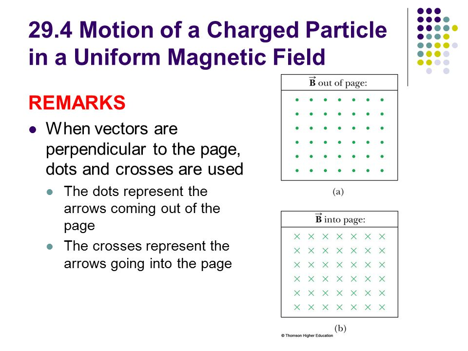 29.4 Motion of a Charged Particle in a Uniform Magnetic Field