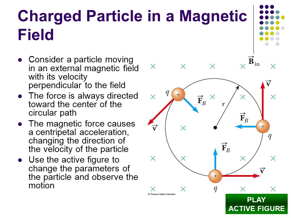 Charged Particle in a Magnetic Field