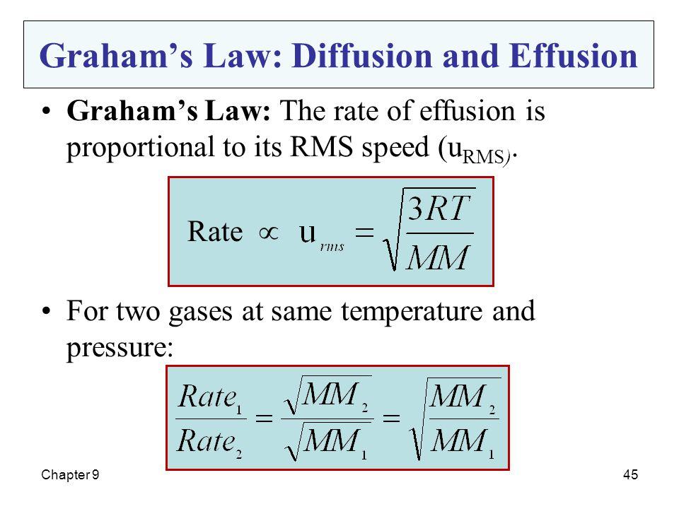 Graham's Law: Diffusion and Effusion