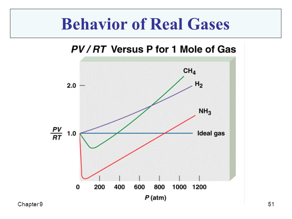 Behavior of Real Gases Chapter 9