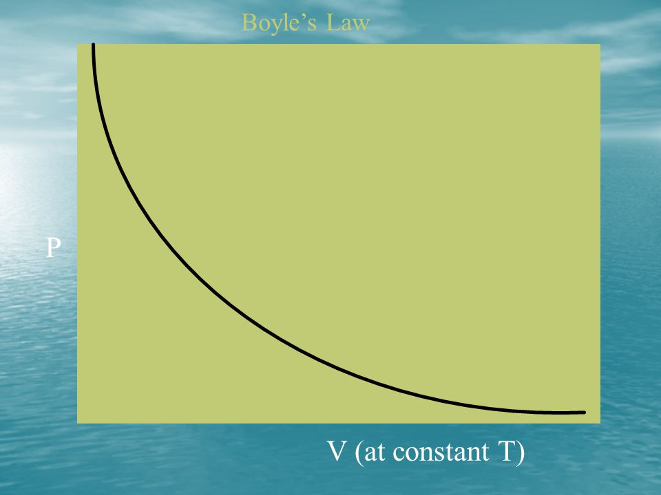 Boyle's Law P V (at constant T)