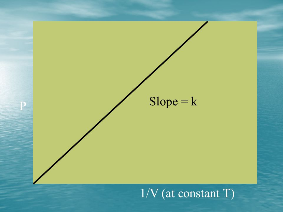 Slope = k P 1/V (at constant T)