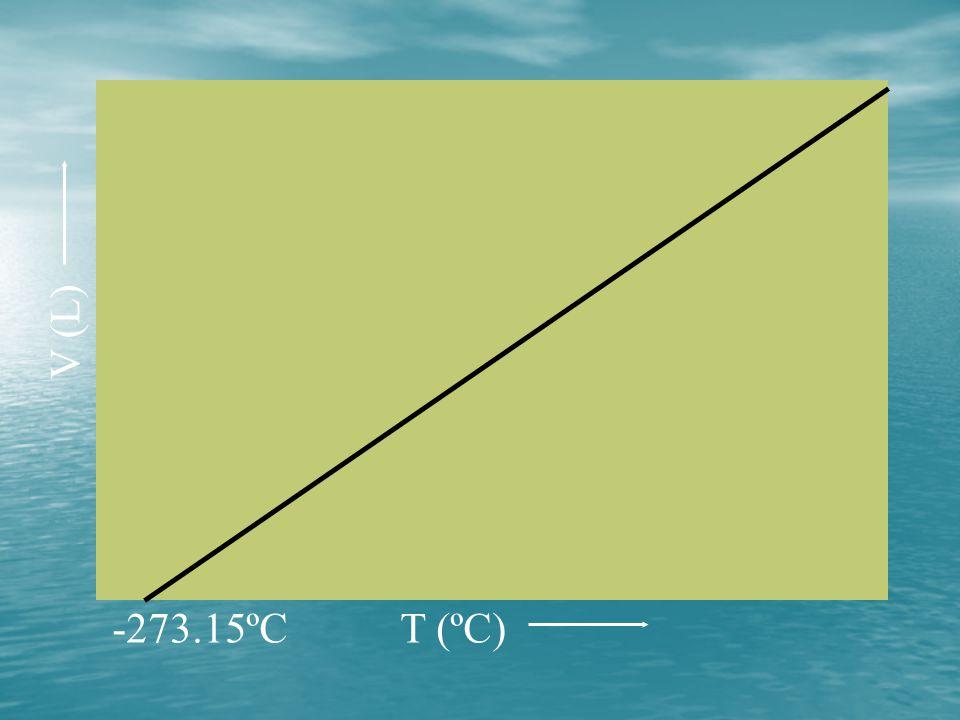 V (L) -273.15ºC T (ºC)