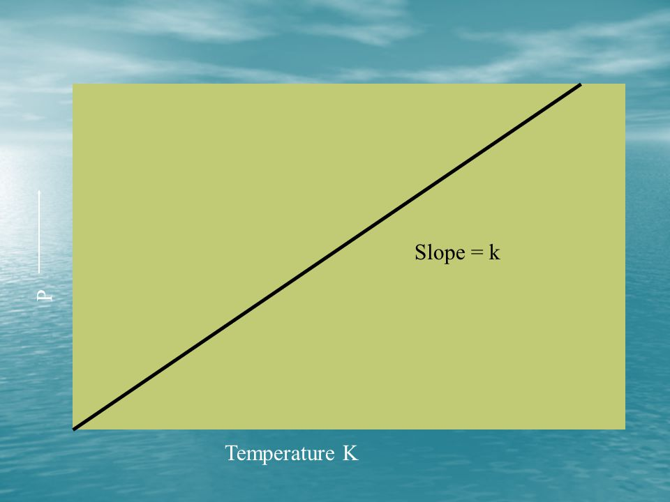 Slope = k P Temperature K
