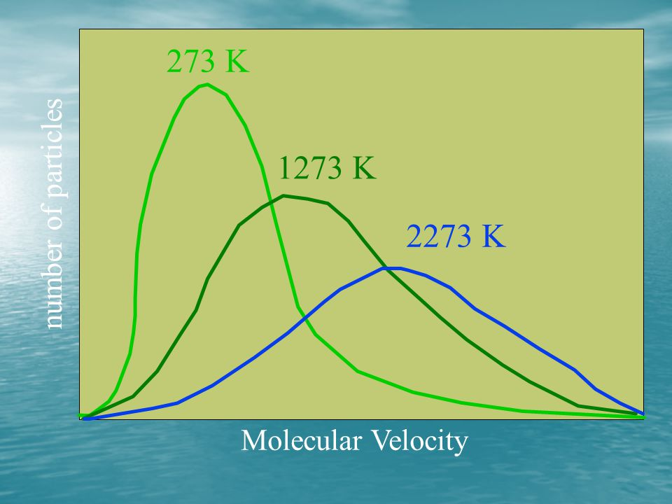 273 K 1273 K number of particles 2273 K Molecular Velocity