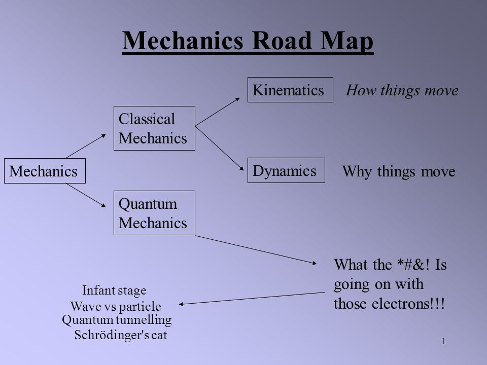 Mechanics Road Map Kinematics How things move Classical Mechanics