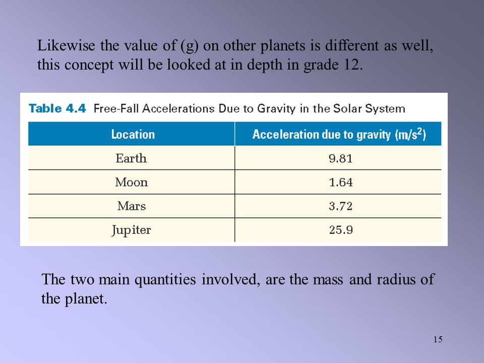 Likewise the value of (g) on other planets is different as well, this concept will be looked at in depth in grade 12.