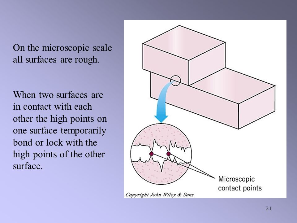 On the microscopic scale all surfaces are rough.