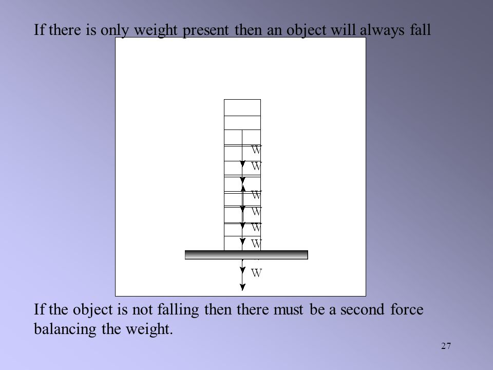 If there is only weight present then an object will always fall