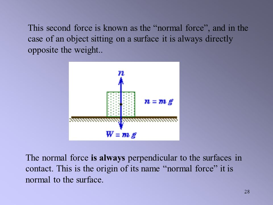 This second force is known as the normal force , and in the case of an object sitting on a surface it is always directly opposite the weight..