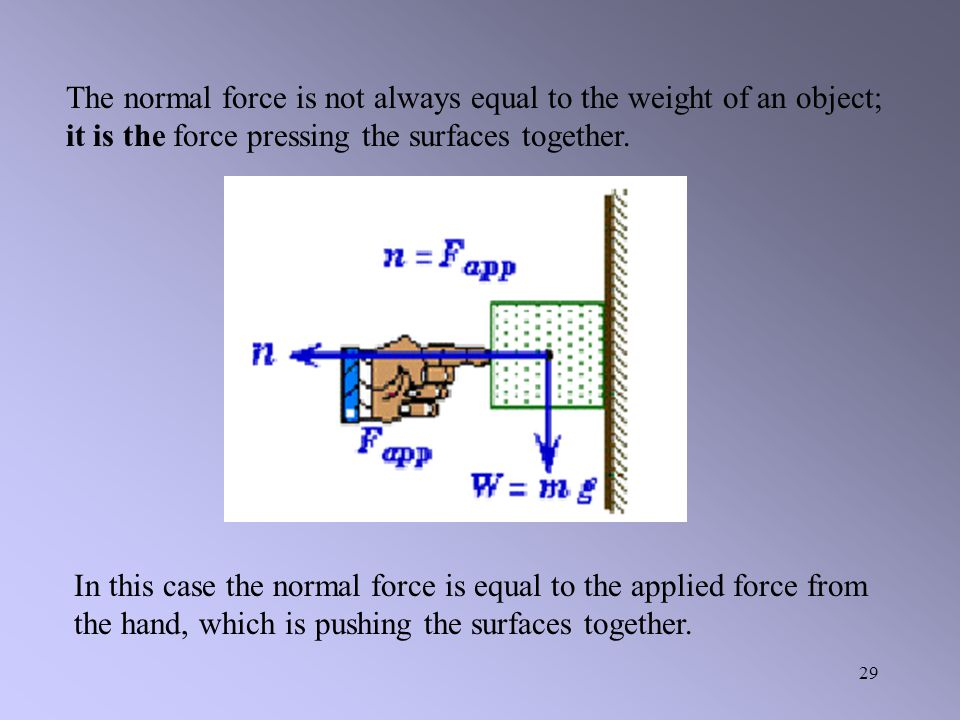 The normal force is not always equal to the weight of an object; it is the force pressing the surfaces together.