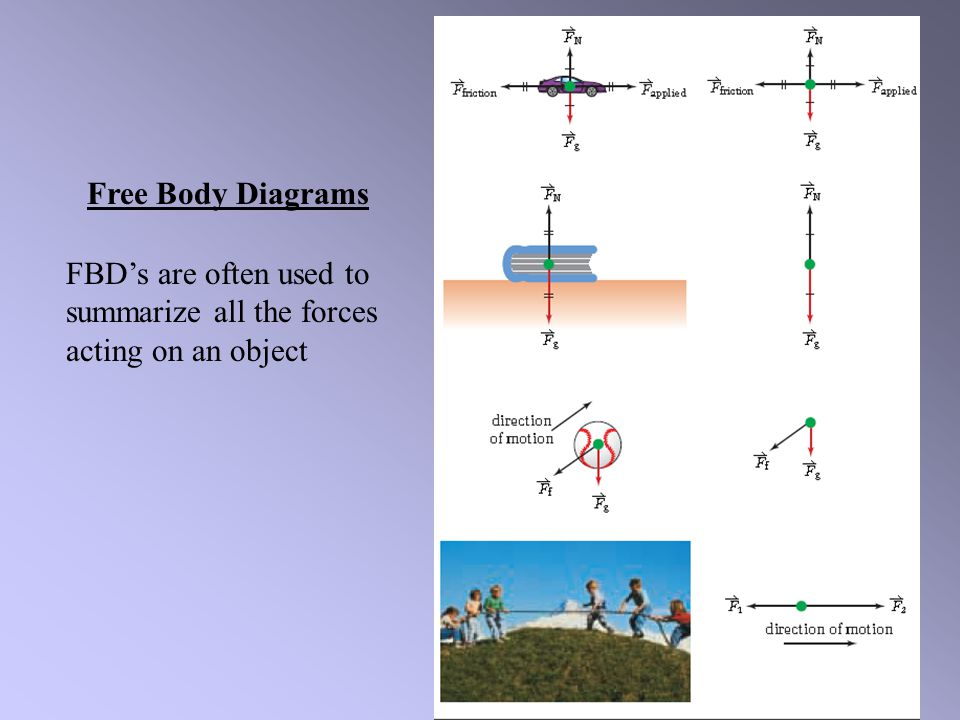 Free Body Diagrams FBD's are often used to summarize all the forces acting on an object