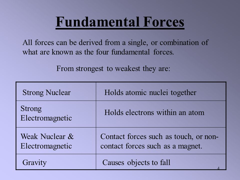 Fundamental Forces All forces can be derived from a single, or combination of what are known as the four fundamental forces.
