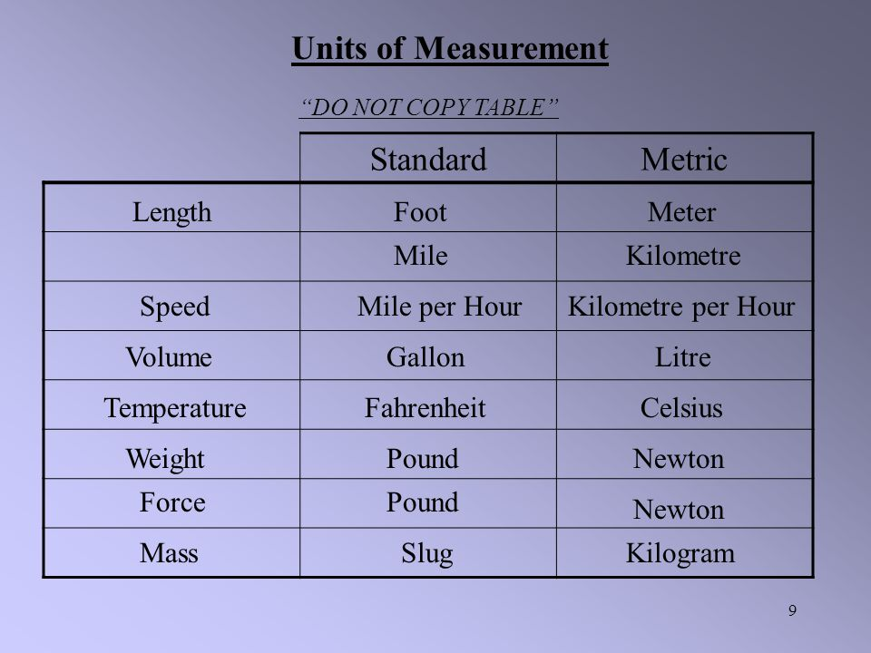 Units of Measurement Standard Metric Length Foot Meter Mile Kilometre