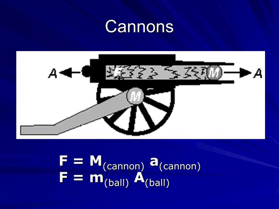 Cannons F = M(cannon) a(cannon) F = m(ball) A(ball)