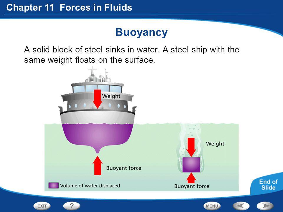 Buoyancy A solid block of steel sinks in water.