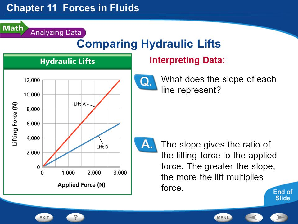 Comparing Hydraulic Lifts