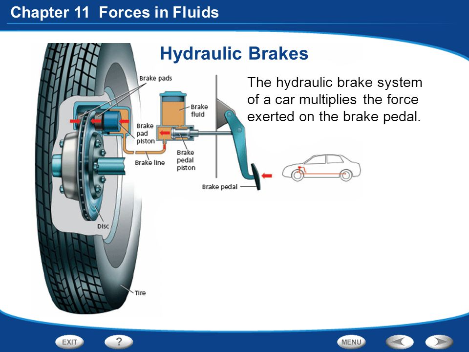 Hydraulic Brakes The hydraulic brake system of a car multiplies the force exerted on the brake pedal.