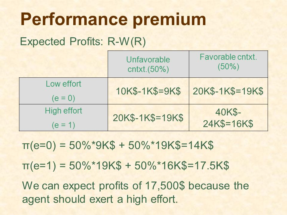 Performance premium Expected Profits: R-W(R)