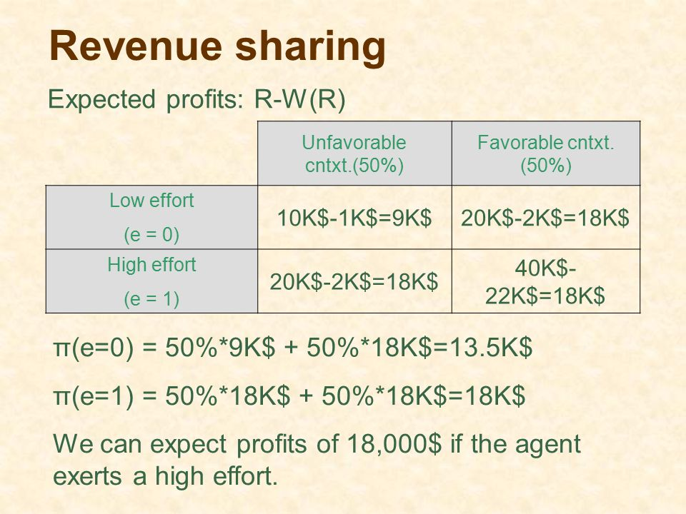 Revenue sharing Expected profits: R-W(R)