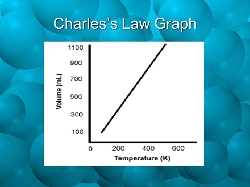 Charles's Law Graph