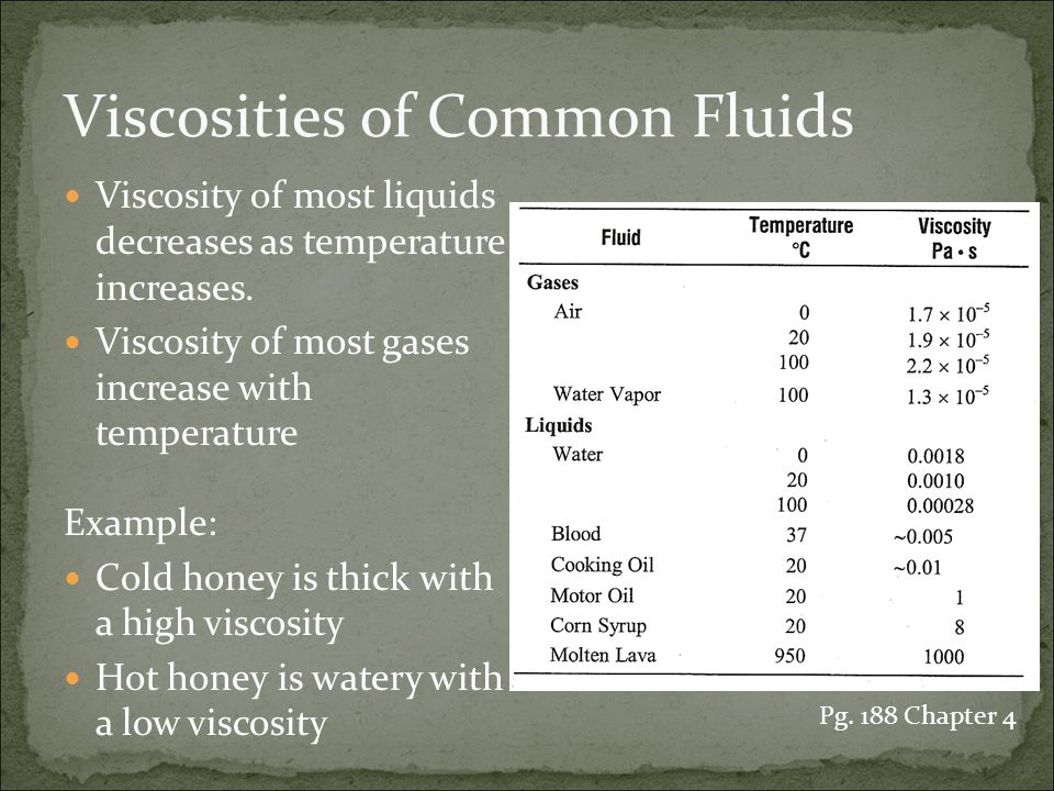 Viscosities of Common Fluids