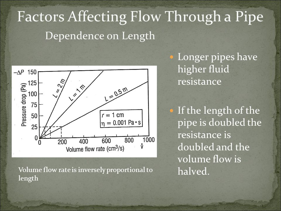 Factors Affecting Flow Through a Pipe Dependence on Length