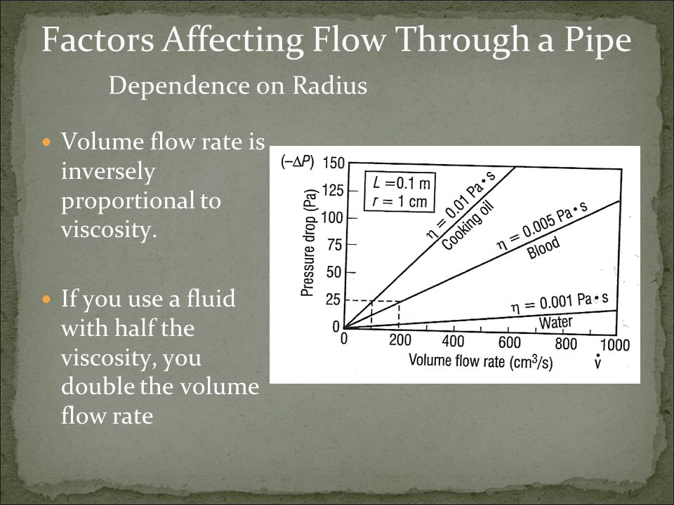 Factors Affecting Flow Through a Pipe Dependence on Radius