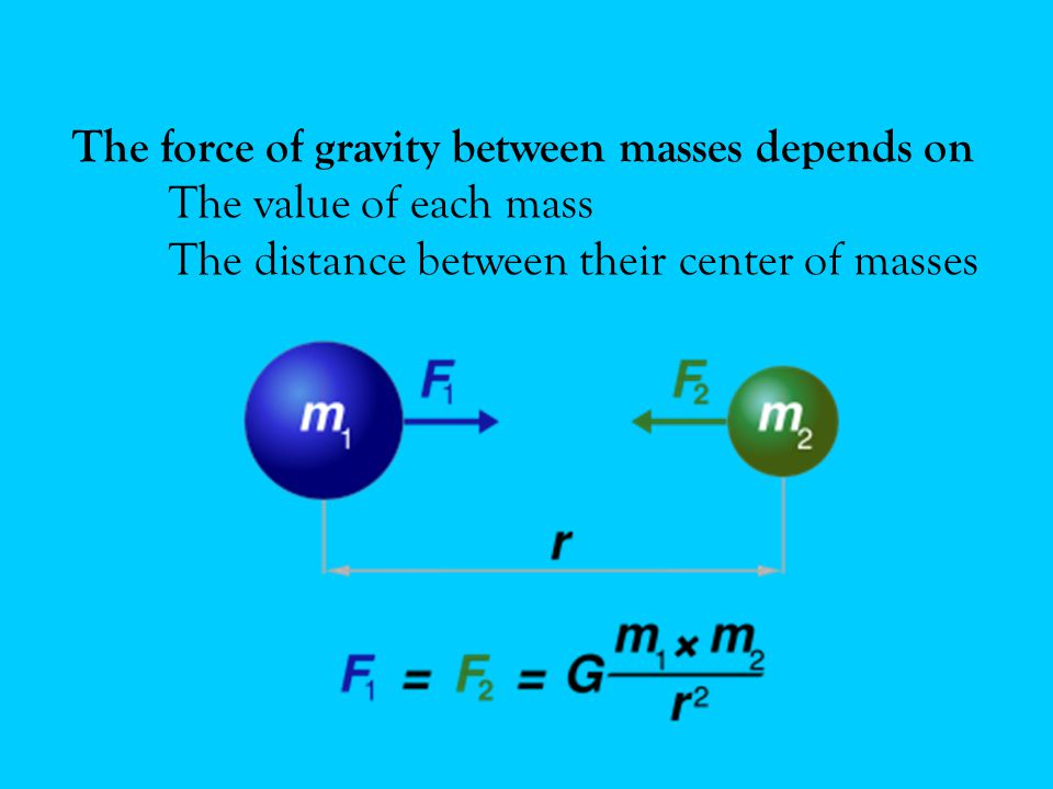 The force of gravity between masses depends on The value of each mass The distance between their center of masses