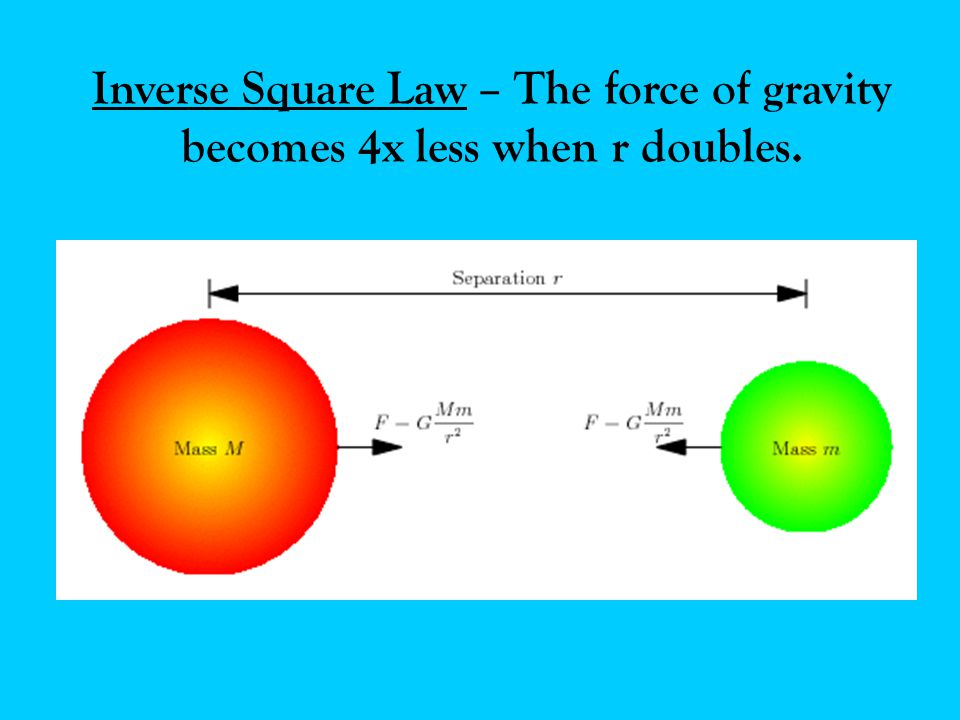 Inverse Square Law – The force of gravity becomes 4x less when r doubles.