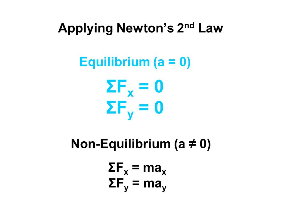 Applying Newton's 2nd Law