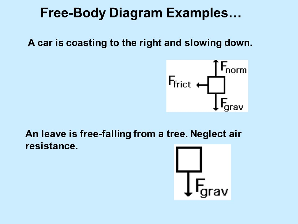 Free-Body Diagram Examples…