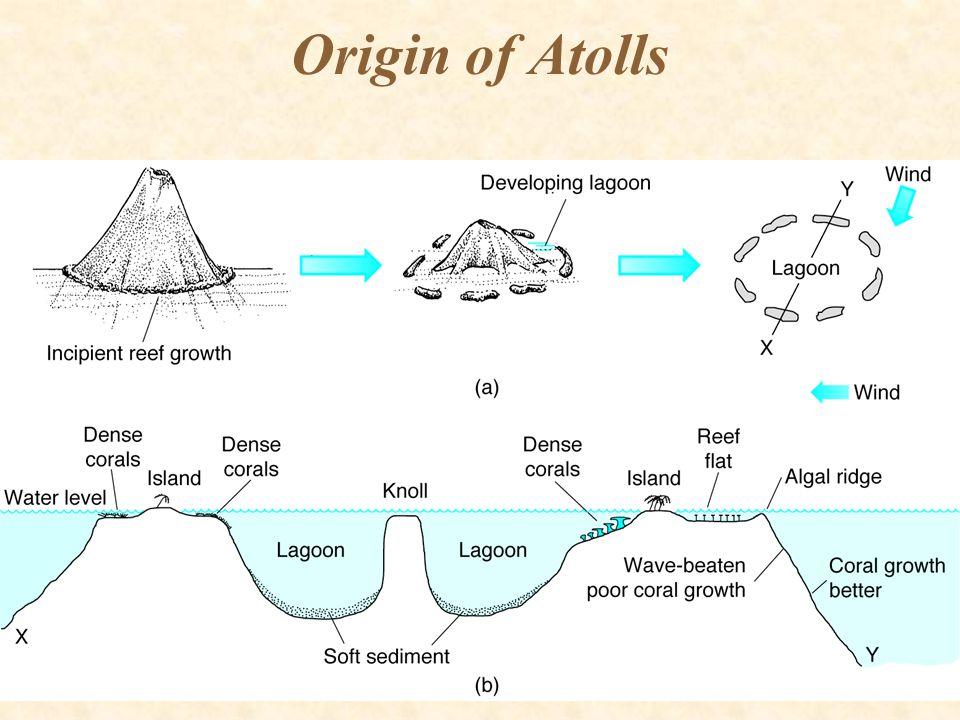Origin of Atolls
