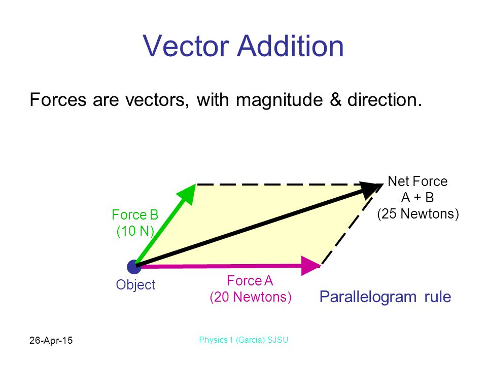 Vector Addition Forces are vectors, with magnitude & direction.