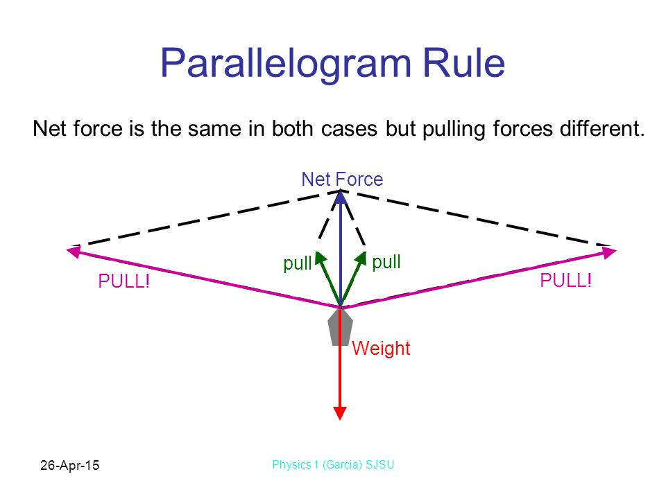Parallelogram Rule Net force is the same in both cases but pulling forces different. Net Force. PULL!