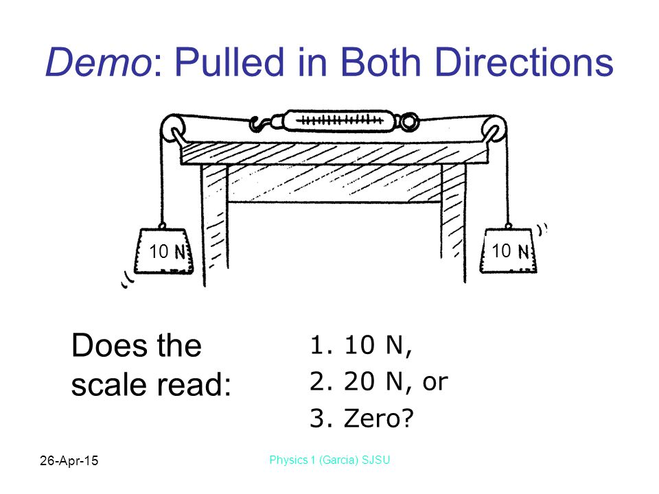 Demo: Pulled in Both Directions