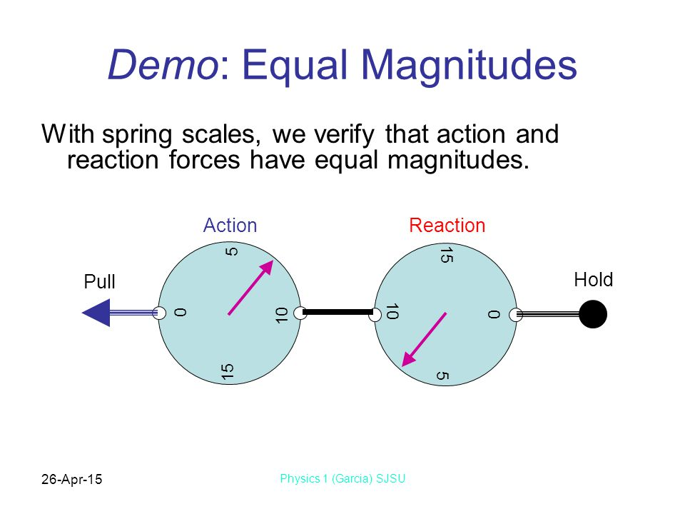 Demo: Equal Magnitudes