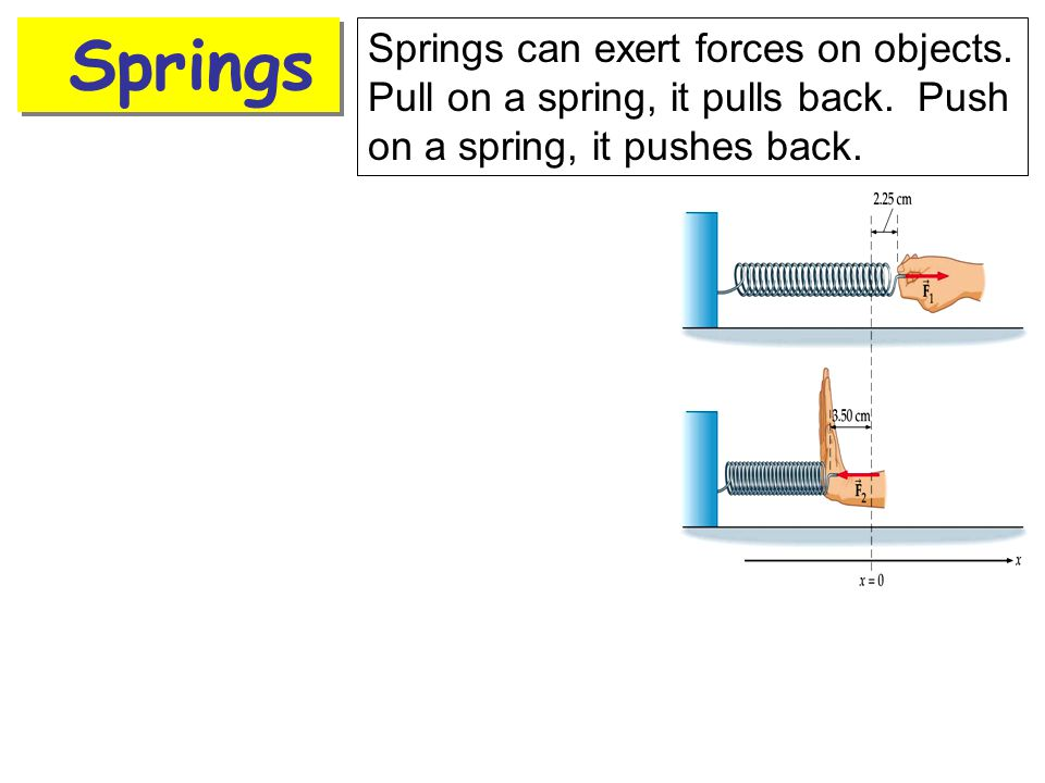 Springs Springs can exert forces on objects. Pull on a spring, it pulls back.