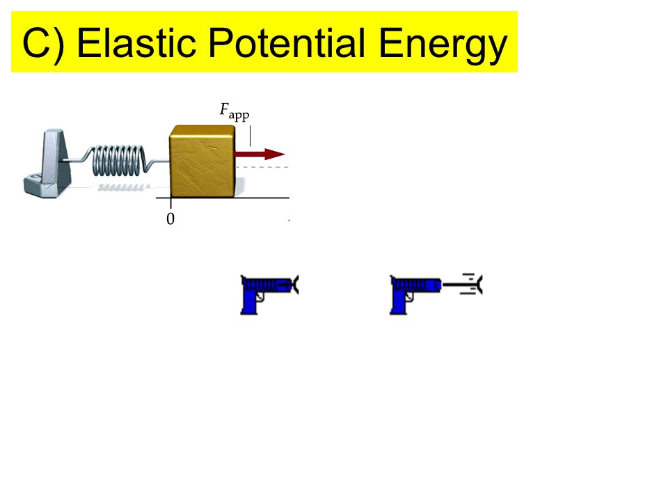C) Elastic Potential Energy