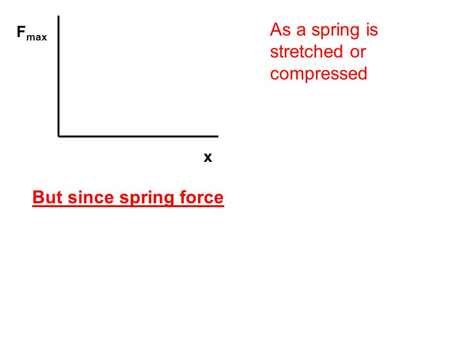 As a spring is stretched or compressed