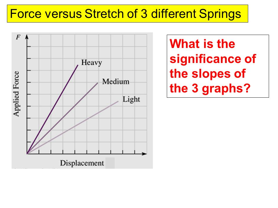 Force versus Stretch of 3 different Springs