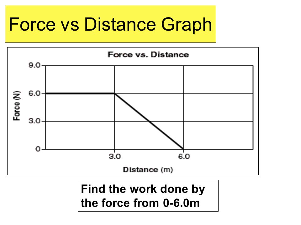 Force vs Distance Graph