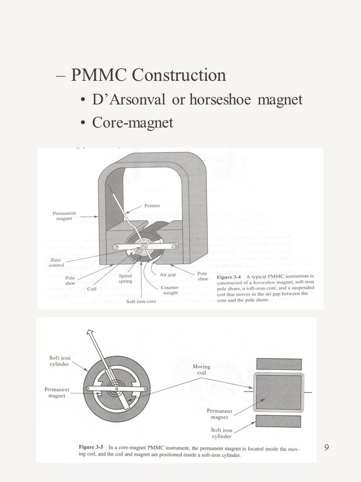 PMMC Construction D'Arsonval or horseshoe magnet Core-magnet