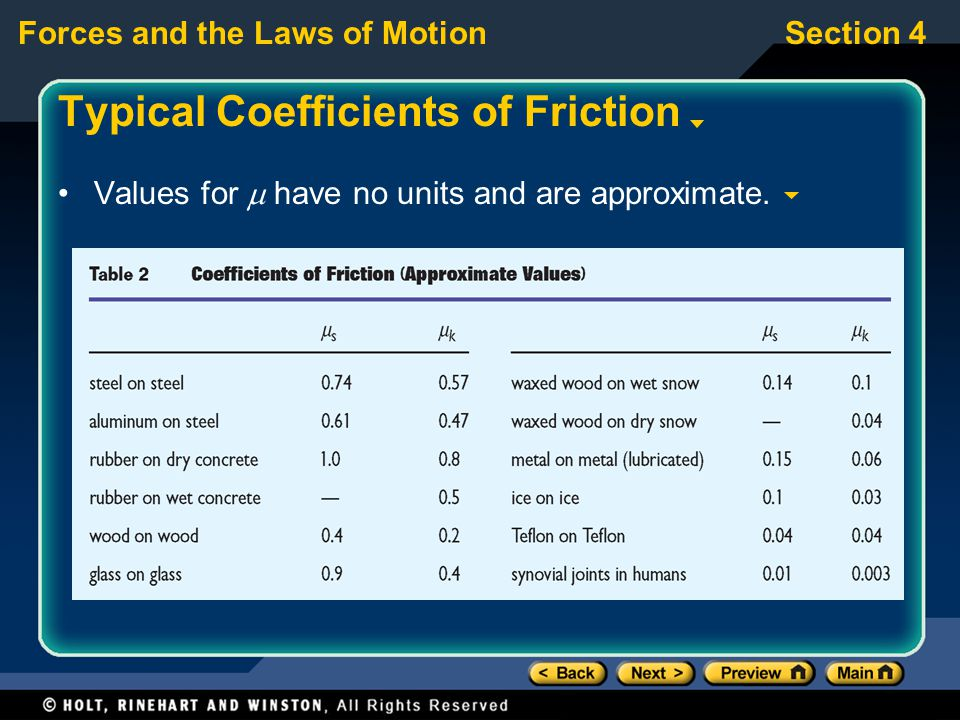 Typical Coefficients of Friction